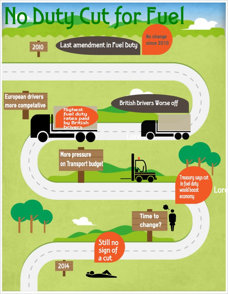 logistics infographic about fuel duty